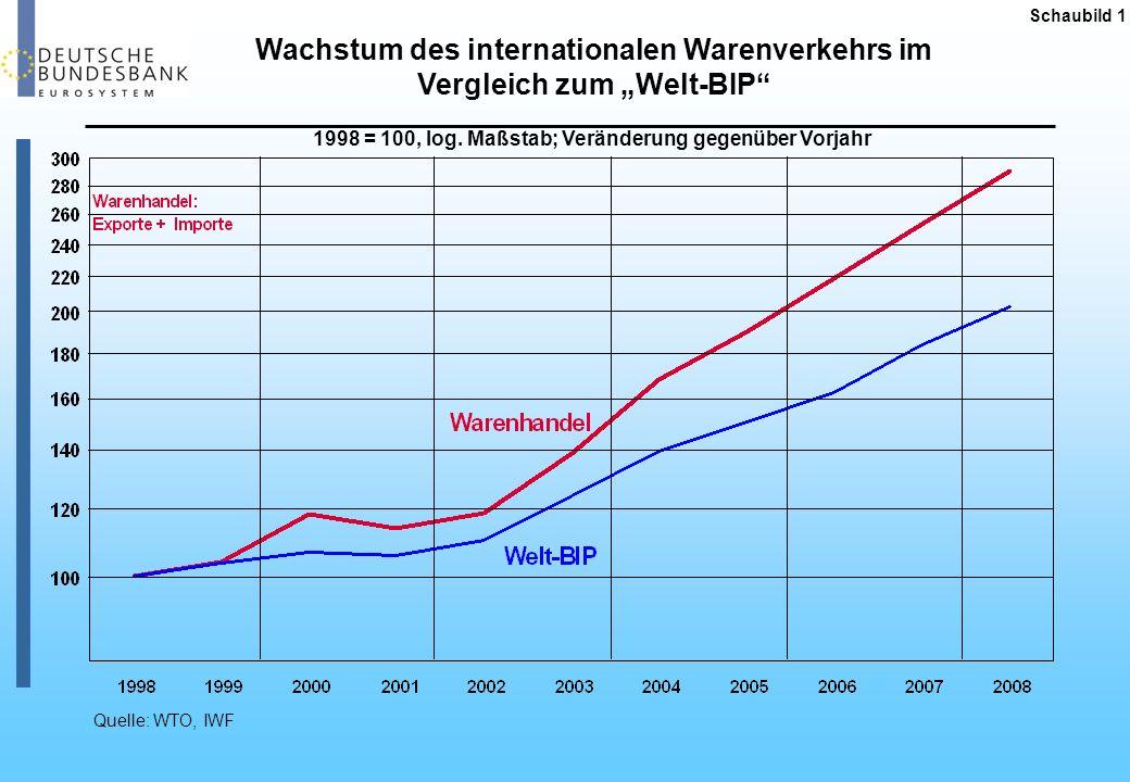 """Wachstum des internationalen Warenverkehrs im Vergleich zum """"Welt-BIP"""