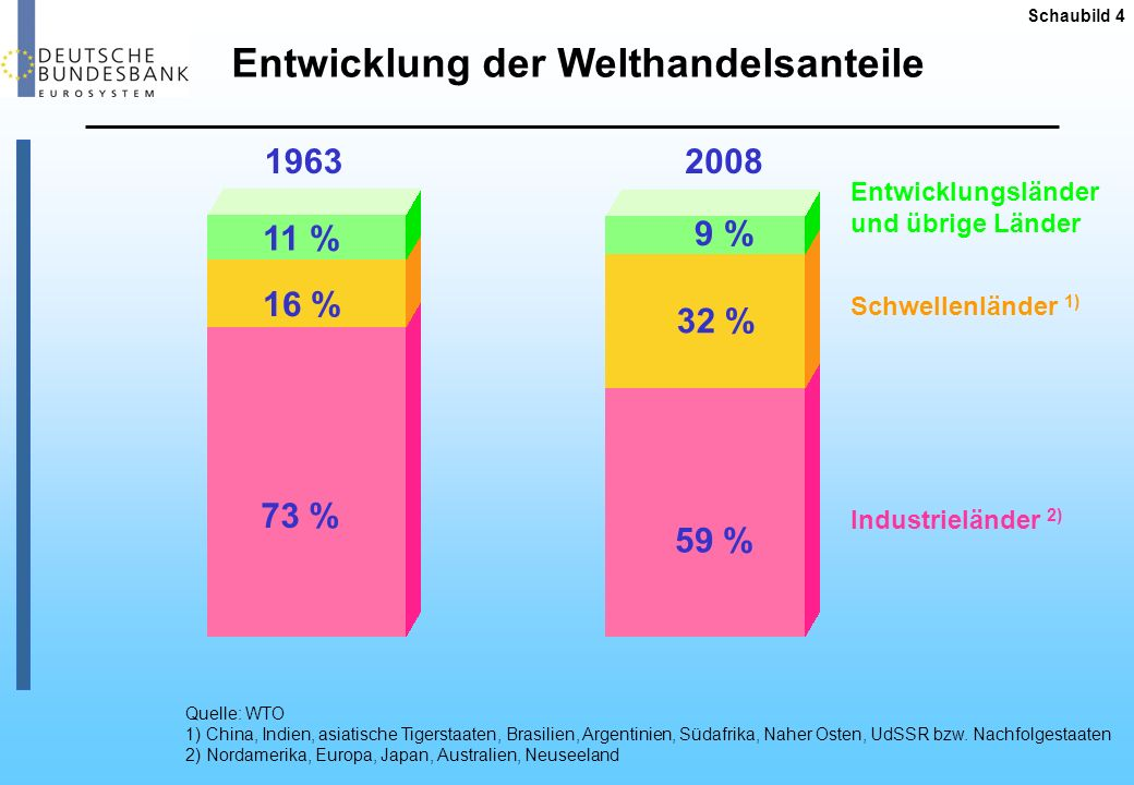 Entwicklung der Welthandelsanteile
