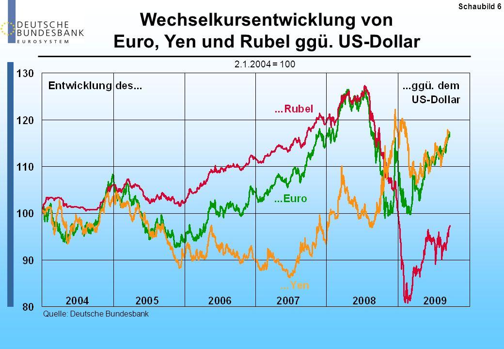 Wechselkursentwicklung von Euro, Yen und Rubel ggü. US-Dollar