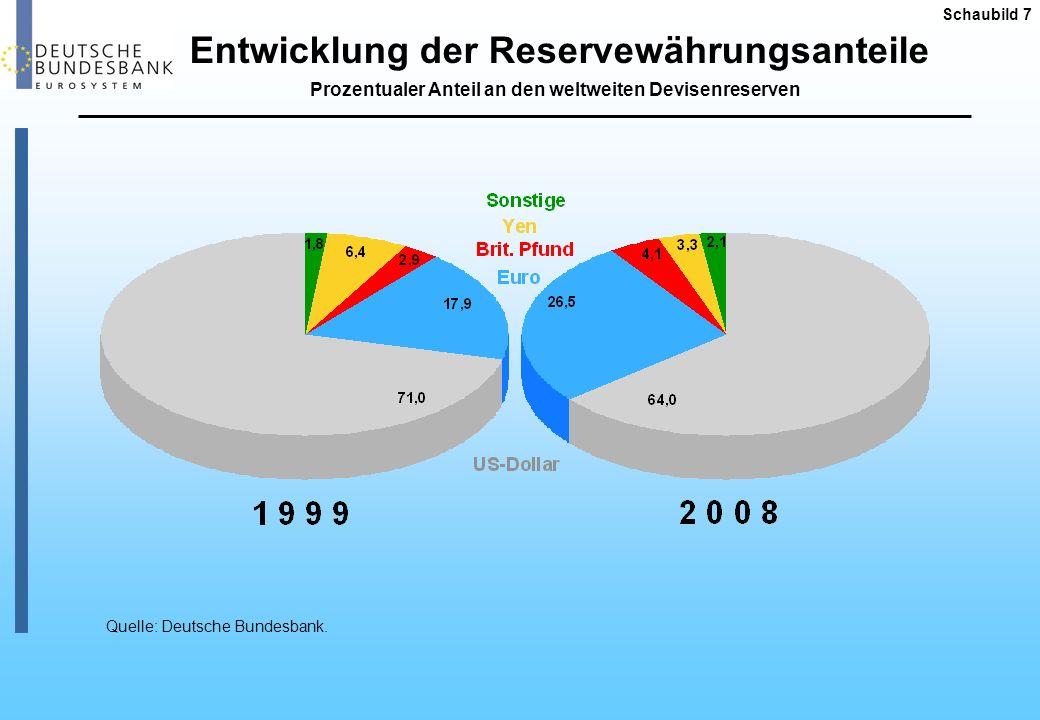 Entwicklung der Reservewährungsanteile