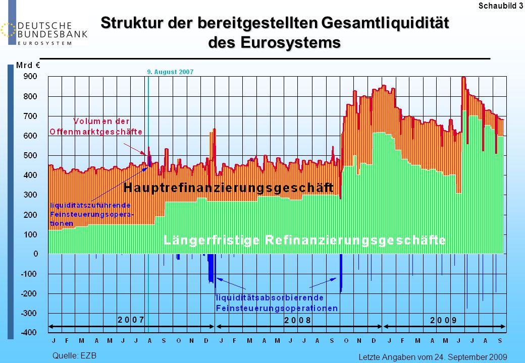 Struktur der bereitgestellten Gesamtliquidität des Eurosystems