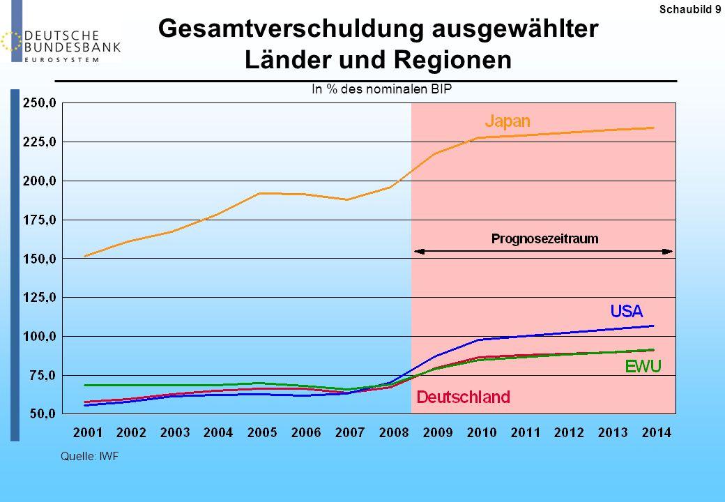 Gesamtverschuldung ausgewählter Länder und Regionen