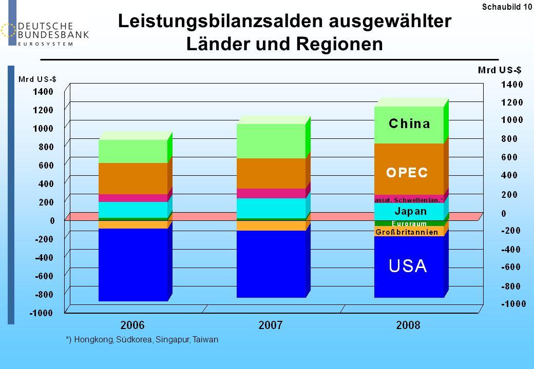 Leistungsbilanzsalden ausgewählter Länder und Regionen