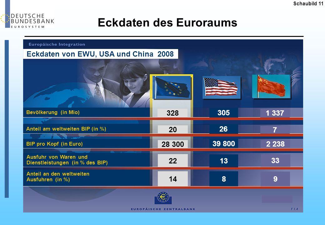 Eckdaten des Euroraums