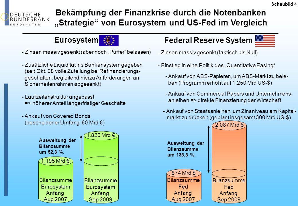 Bekämpfung der Finanzkrise durch die Notenbanken