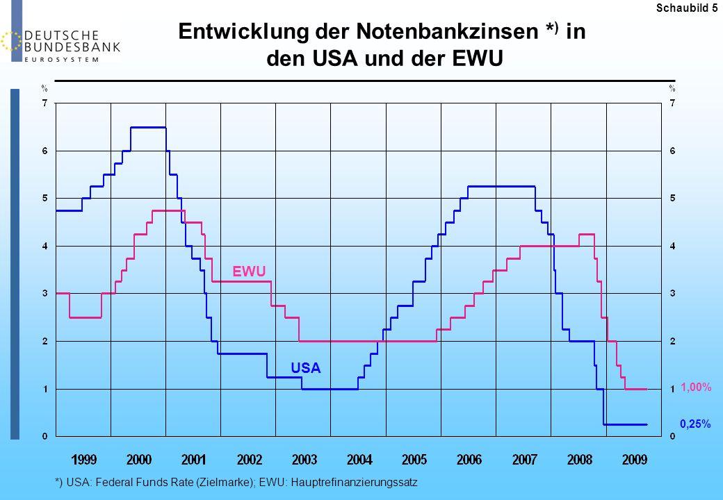 Entwicklung der Notenbankzinsen *) in