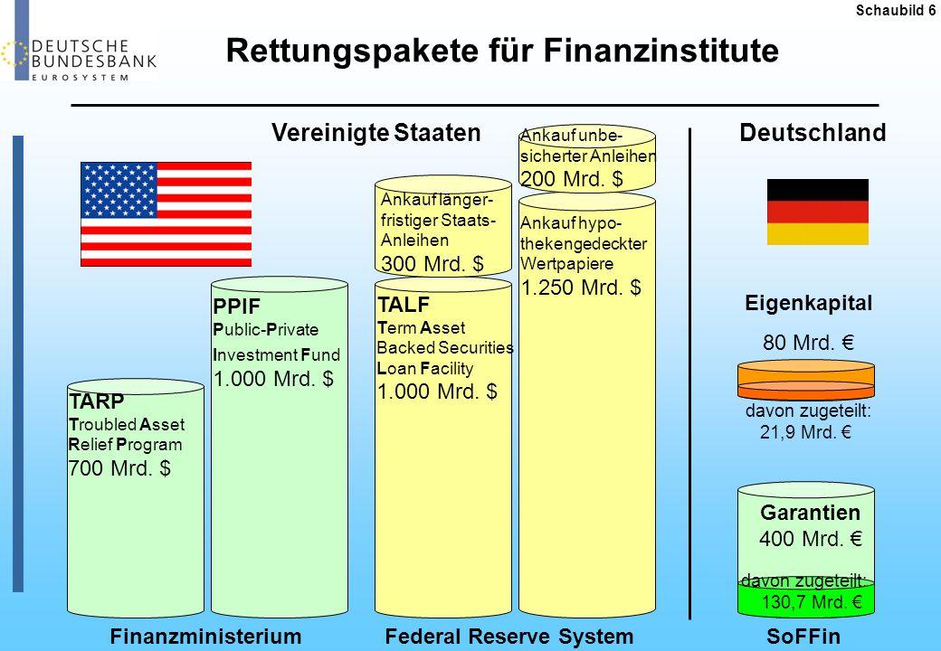 Rettungspakete für Finanzinstitute