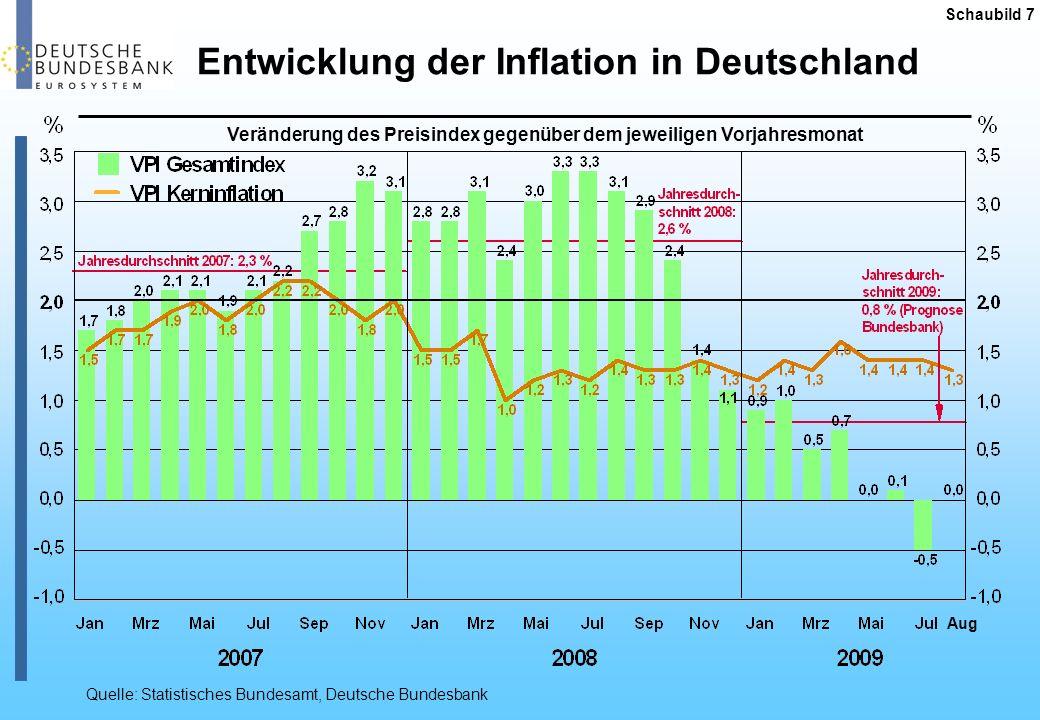 Entwicklung der Inflation in Deutschland