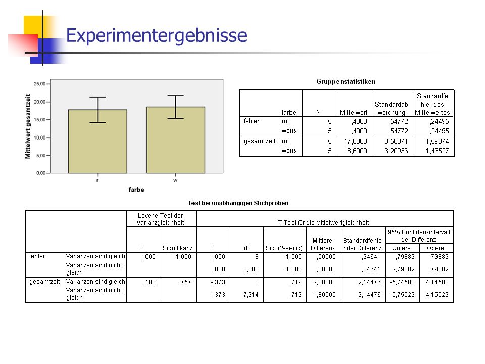 Experimentergebnisse