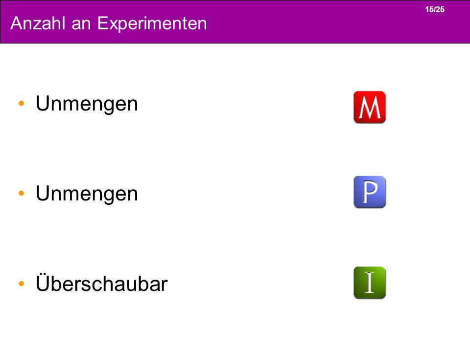 Anzahl an Experimenten