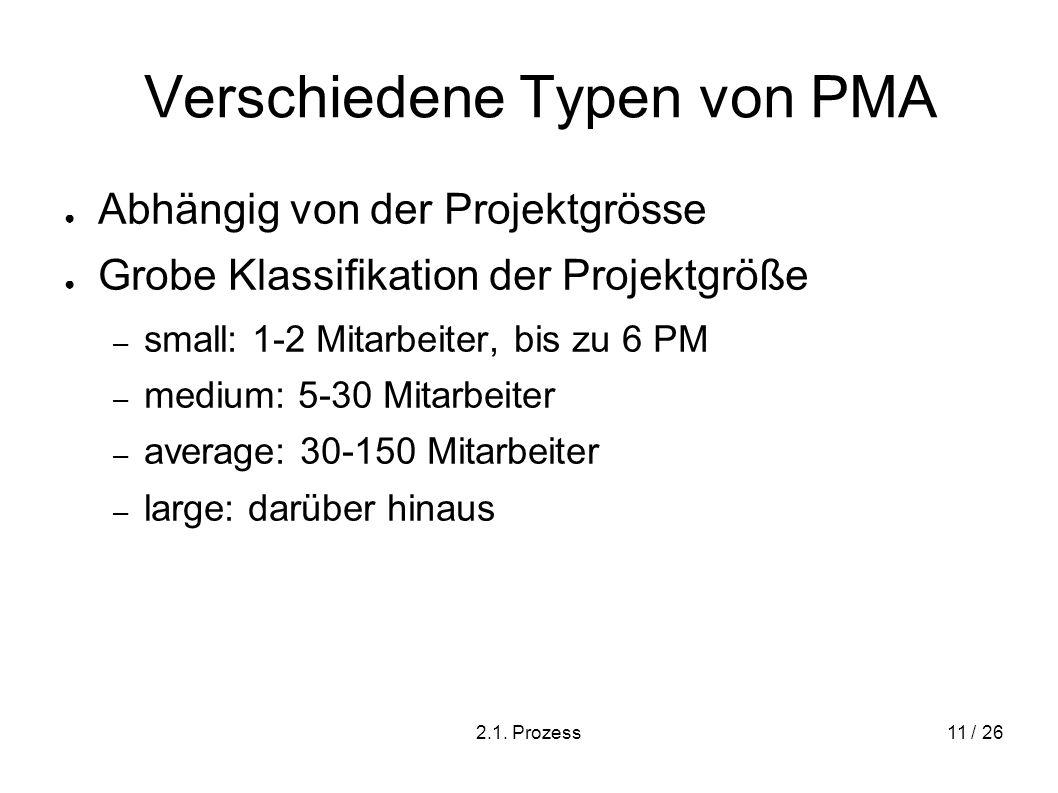Verschiedene Typen von PMA