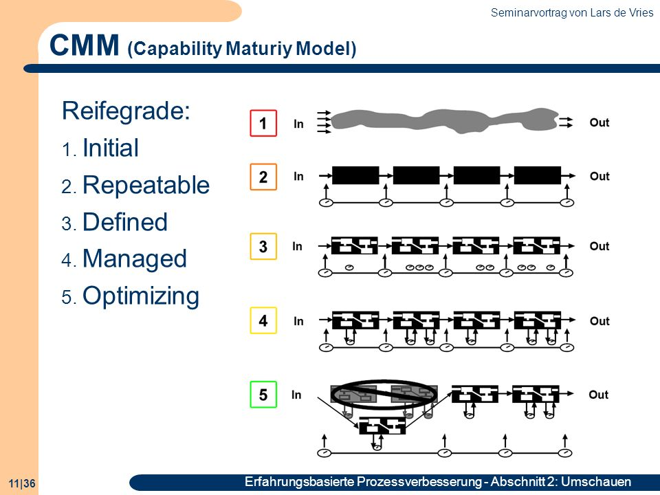 CMM (Capability Maturiy Model)