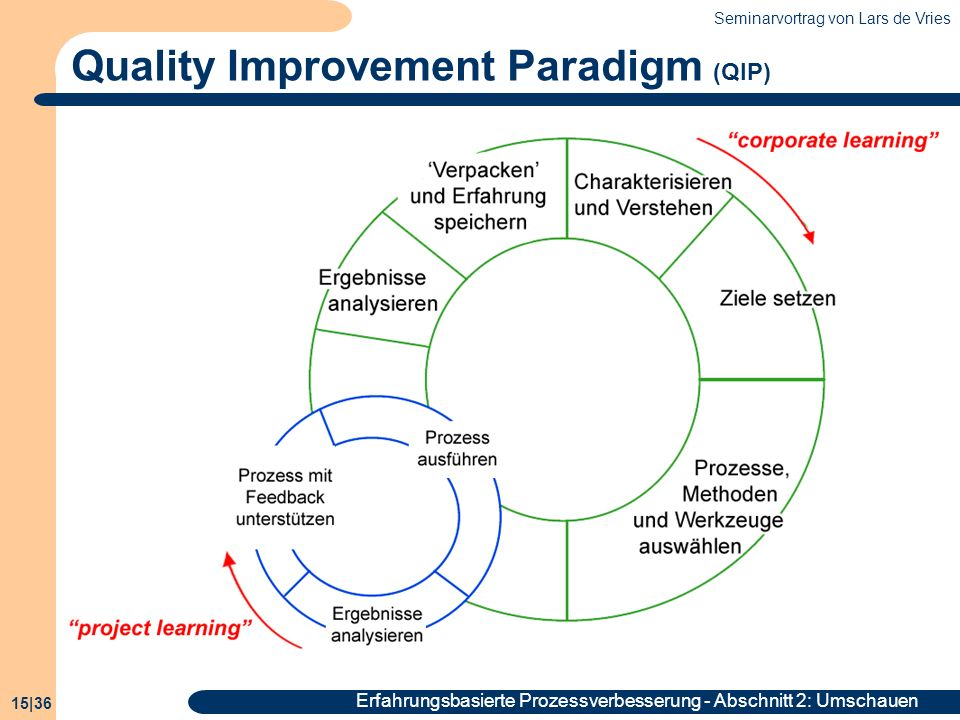 Quality Improvement Paradigm (QIP)