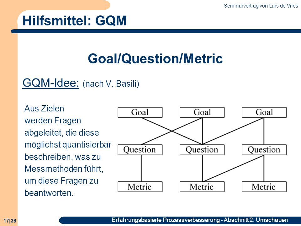 Goal/Question/Metric