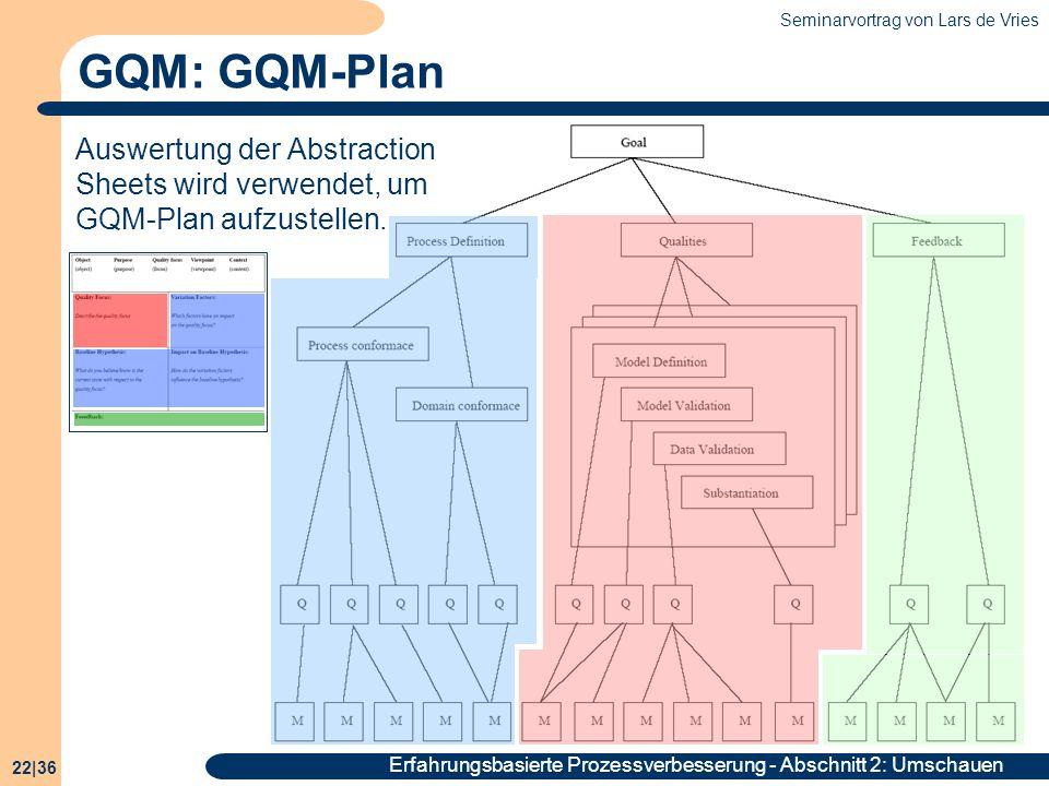 GQM: GQM-Plan Auswertung der Abstraction Sheets wird verwendet, um GQM-Plan aufzustellen.