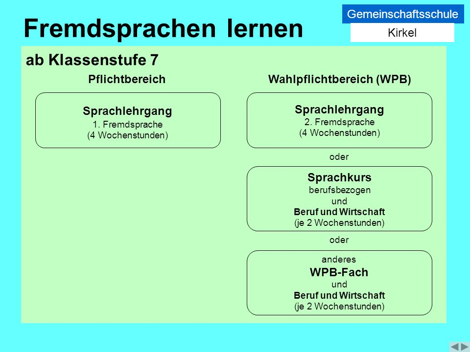 Fremdsprachen lernen ab Klassenstufe 7 Gemeinschaftsschule Kirkel