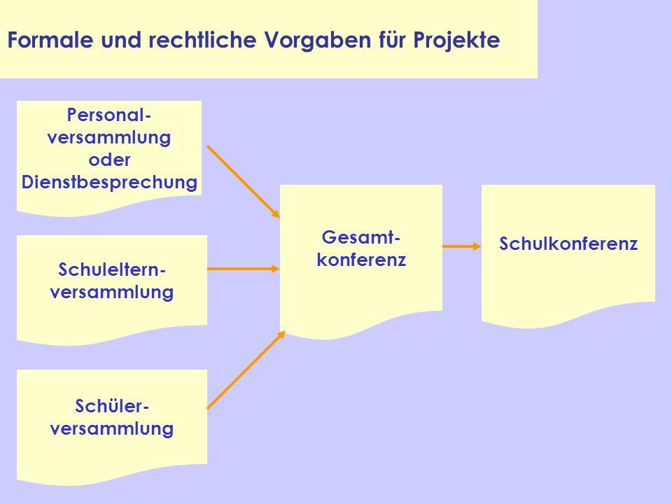 Formale und rechtliche Vorgaben für Projekte
