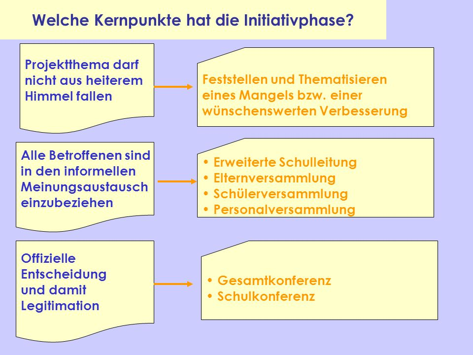 Welche Kernpunkte hat die Initiativphase