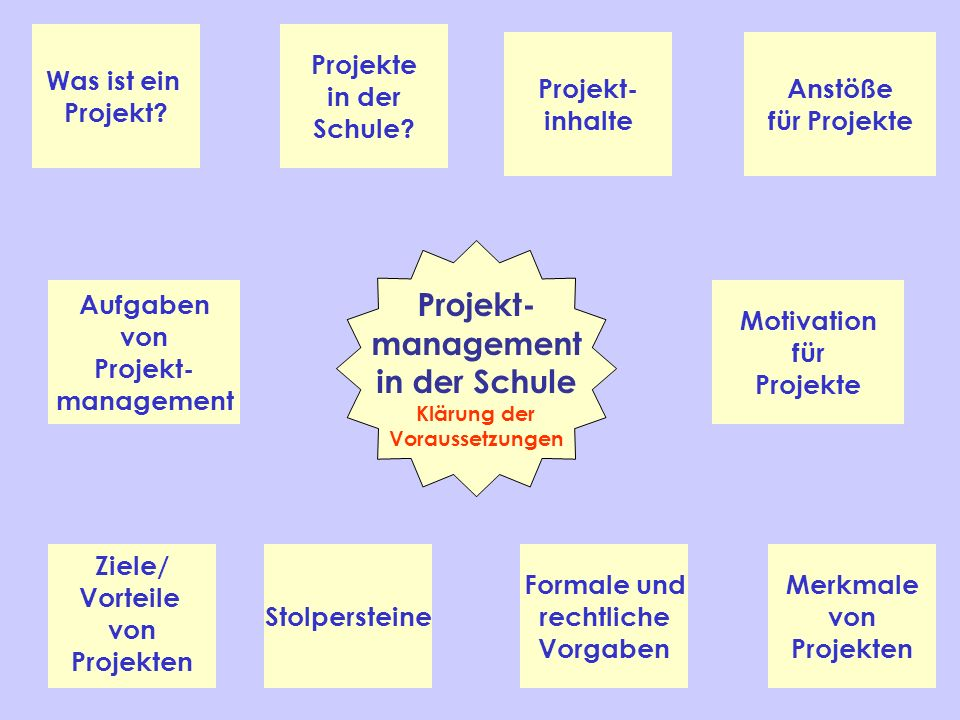 Projekt- management in der Schule