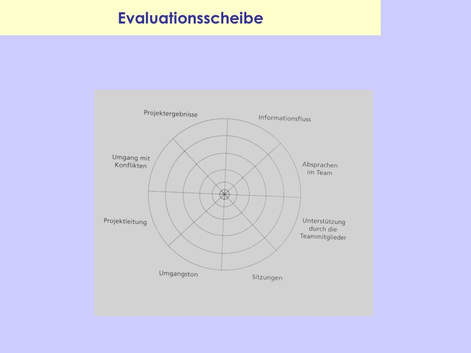 Evaluationsscheibe