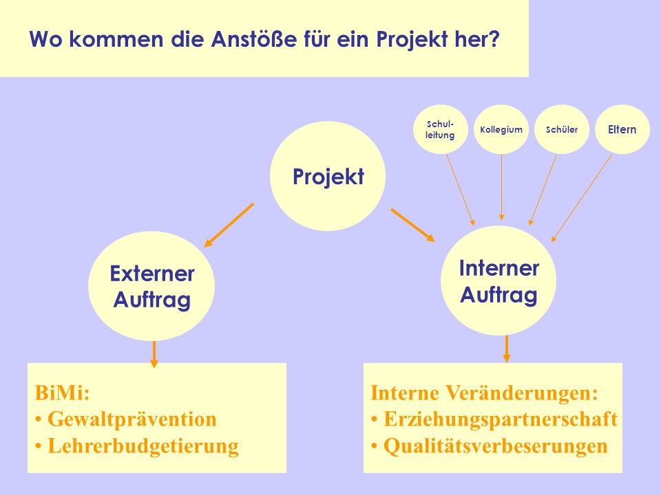 projektmanagement in der schule ppt video online. Black Bedroom Furniture Sets. Home Design Ideas