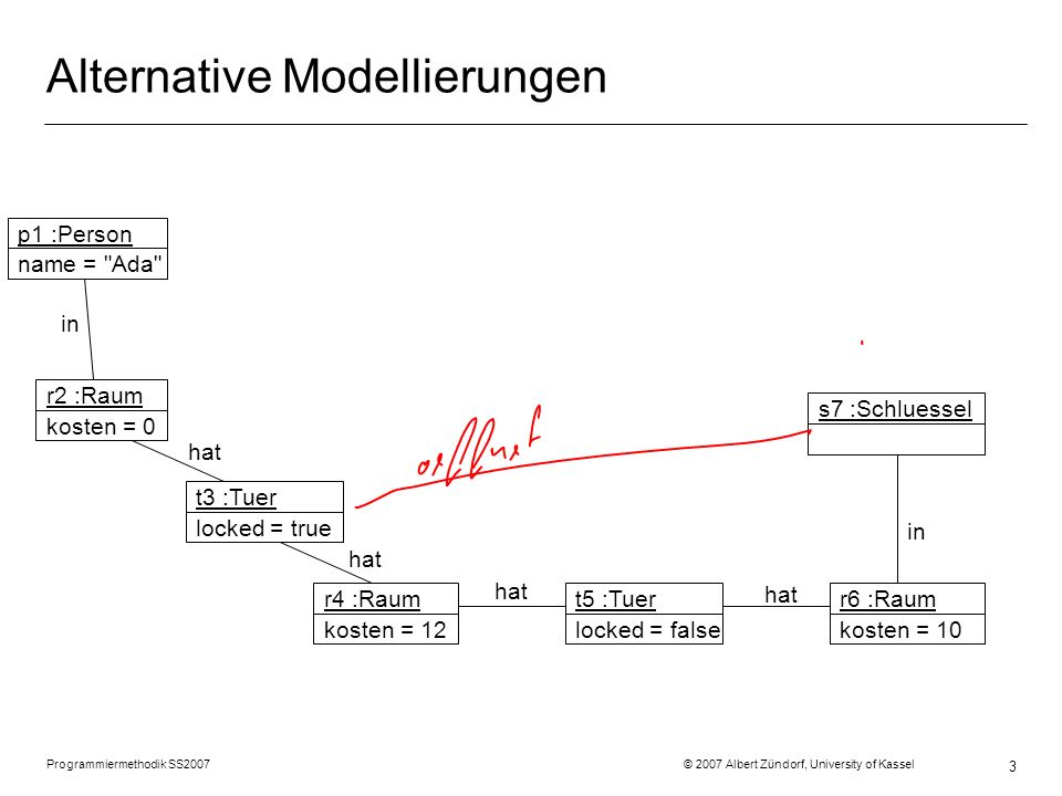 Alternative Modellierungen