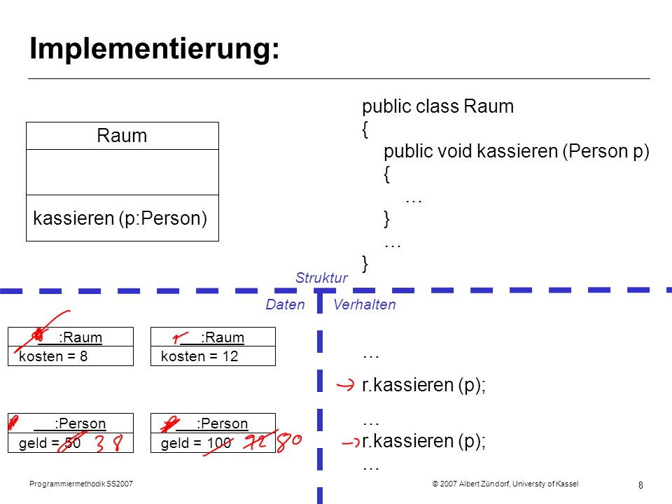 Implementierung: public class Raum { public void kassieren (Person p) { … } … } Raum. kassieren (p:Person)