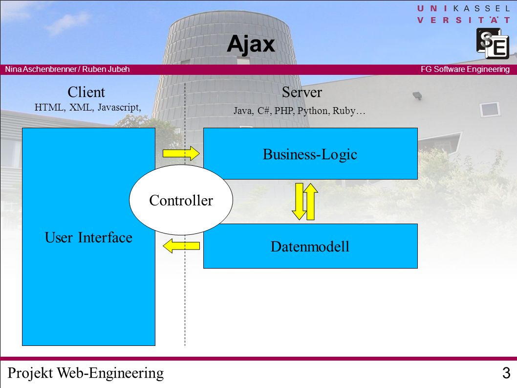 Ajax Client Server User Interface Business-Logic Controller