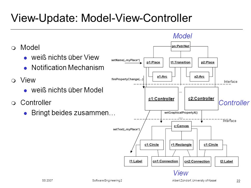 View-Update: Model-View-Controller