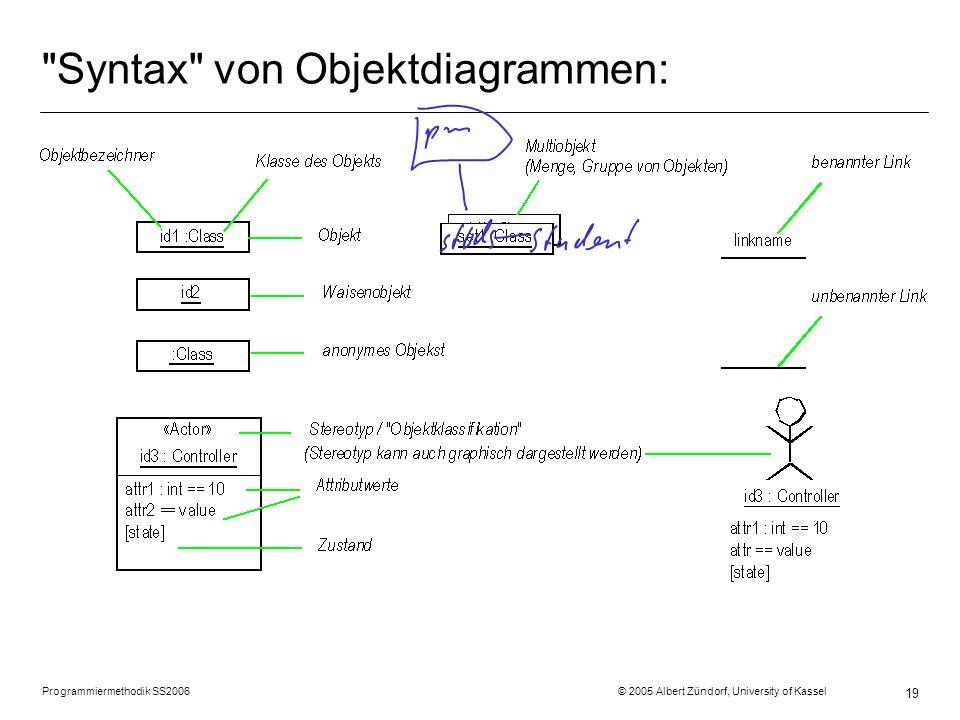 Syntax von Objektdiagrammen: