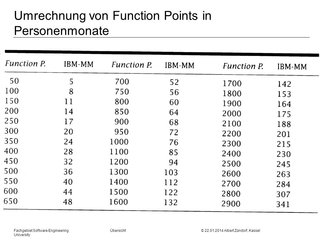 Umrechnung von Function Points in Personenmonate