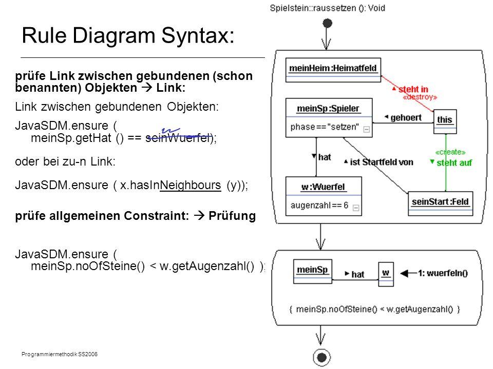 Rule Diagram Syntax: prüfe Link zwischen gebundenen (schon benannten) Objekten  Link: Link zwischen gebundenen Objekten: