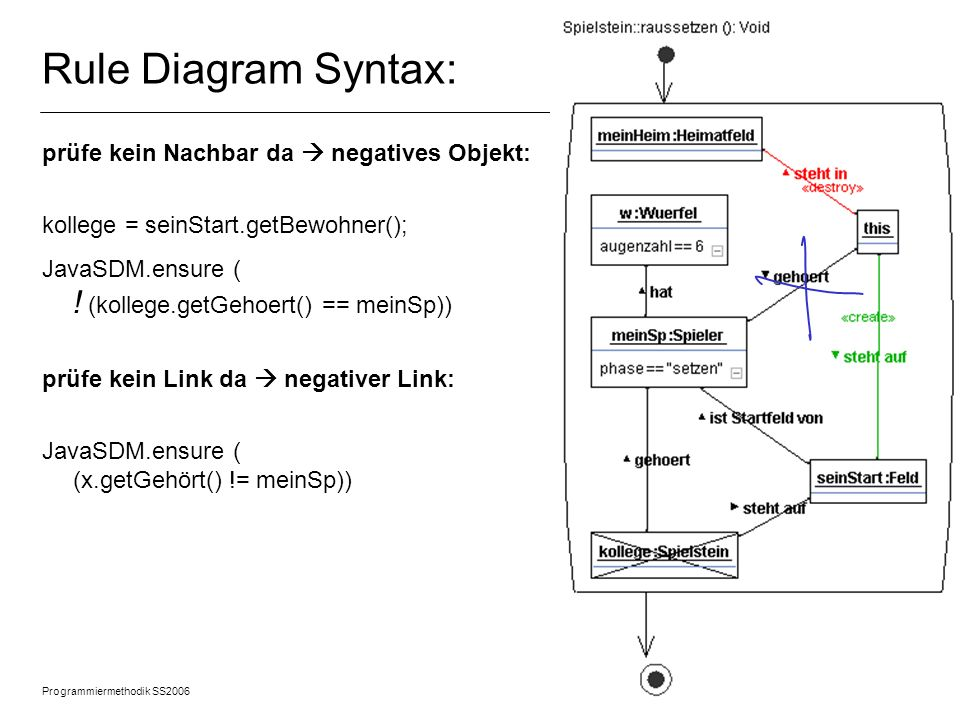 Rule Diagram Syntax: prüfe kein Nachbar da  negatives Objekt: