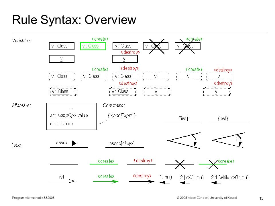 Rule Syntax: Overview Programmiermethodik SS2006 © 2005 Albert Zündorf, University of Kassel.