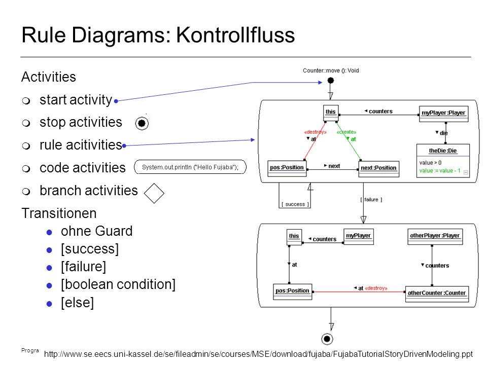 Rule Diagrams: Kontrollfluss