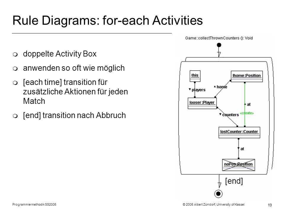 Rule Diagrams: for-each Activities