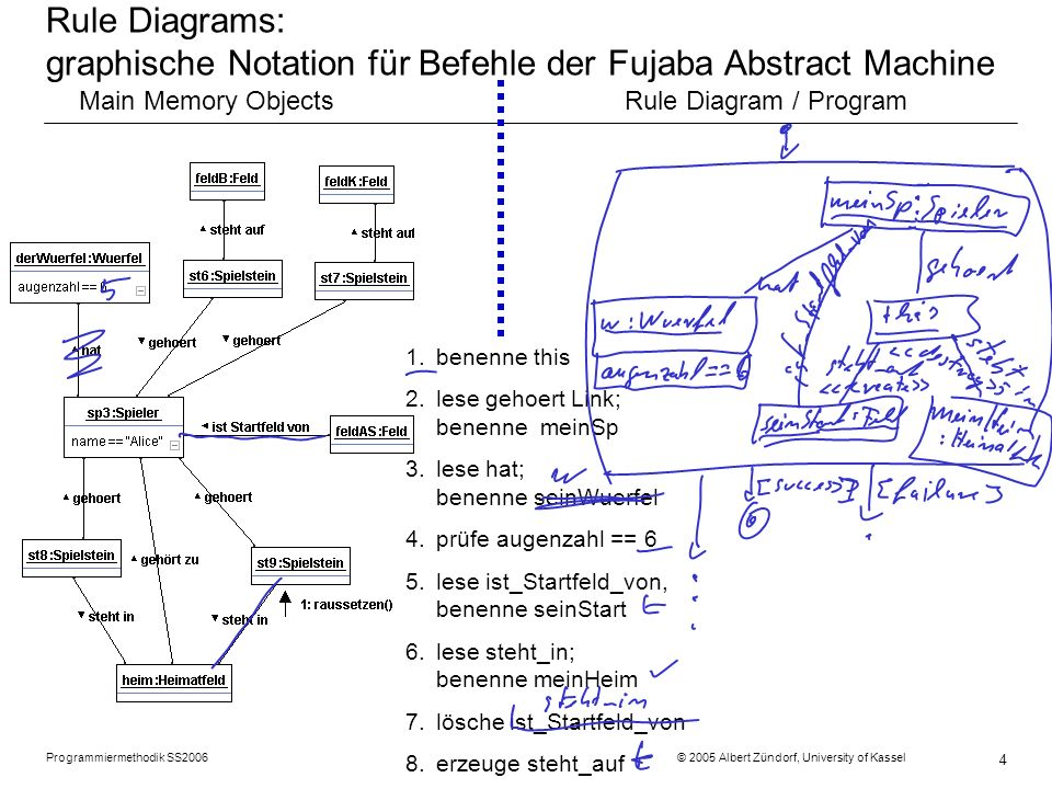 Rule Diagrams: graphische Notation für Befehle der Fujaba Abstract Machine