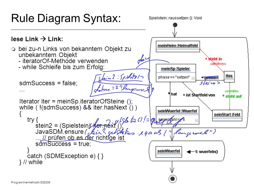 Rule Diagram Syntax: lese Link  Link:
