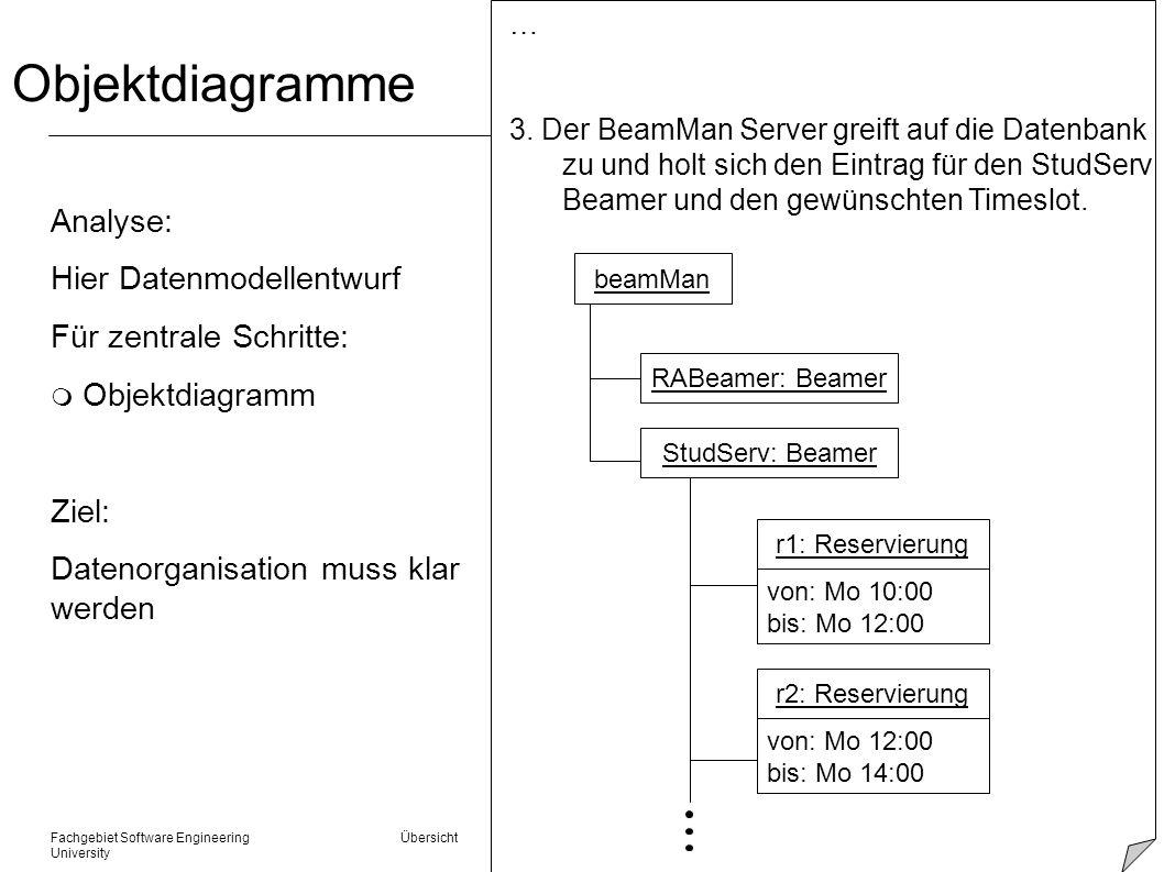 Objektdiagramme Analyse: Hier Datenmodellentwurf