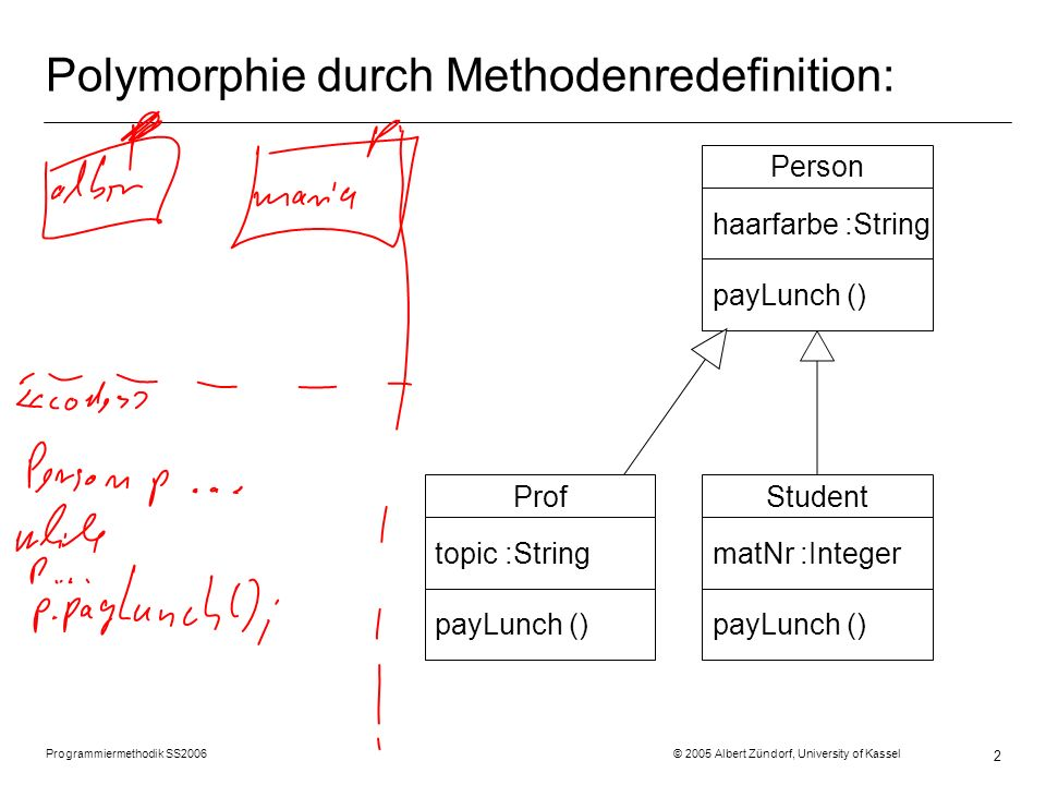 Polymorphie durch Methodenredefinition: