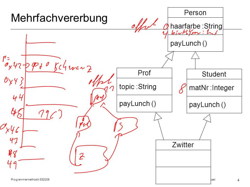 Mehrfachvererbung Person haarfarbe :String payLunch () Prof Student