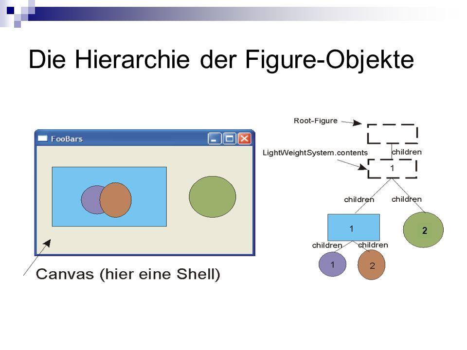 Die Hierarchie der Figure-Objekte