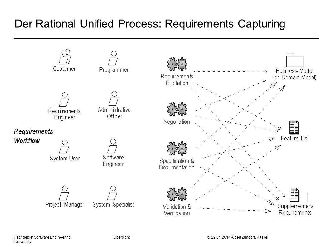 Der Rational Unified Process: Requirements Capturing