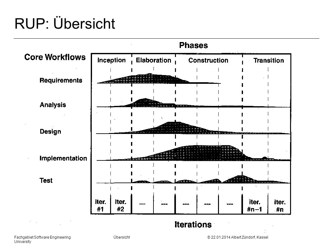 RUP: Übersicht Fachgebiet Software Engineering Übersicht © 27.03.2017 Albert Zündorf, Kassel University.