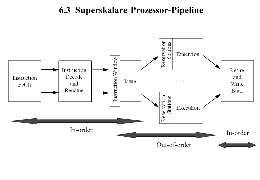 6.3 Superskalare Prozessor-Pipeline