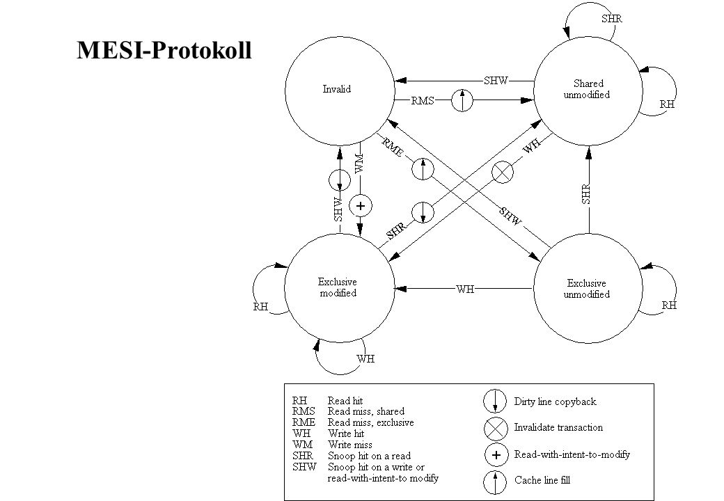 MESI-Protokoll