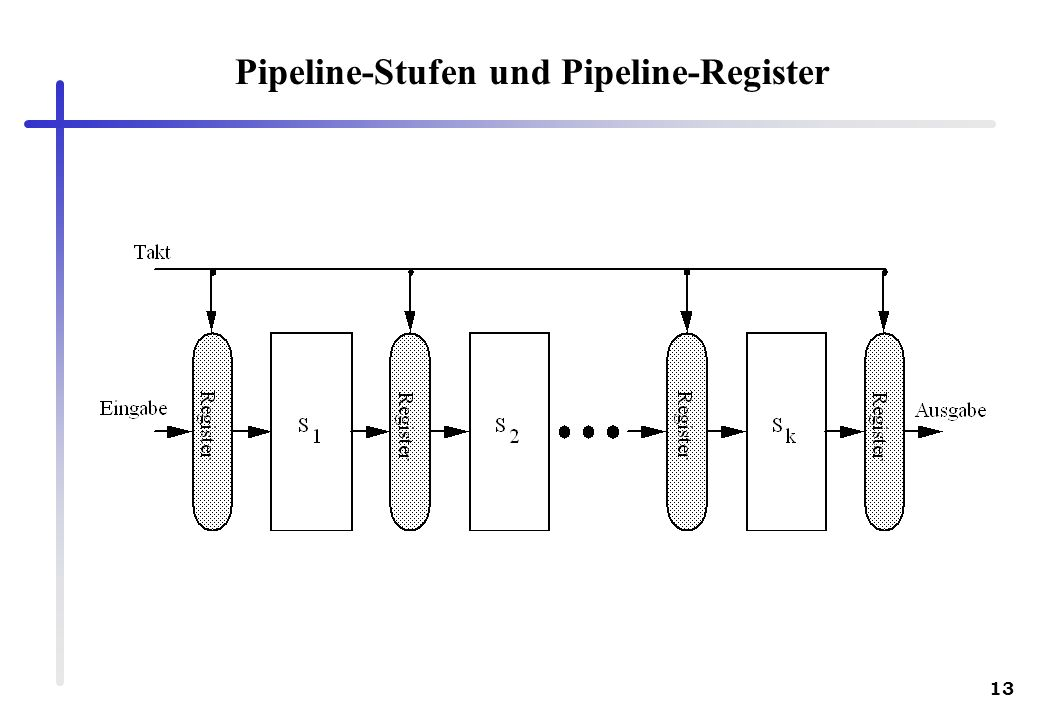 Pipeline-Stufen und Pipeline-Register