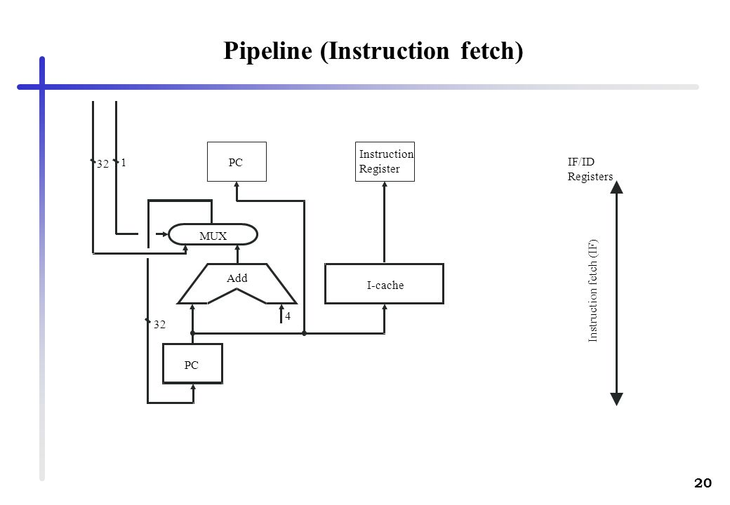 Pipeline (Instruction fetch)