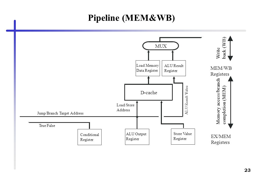 Pipeline (MEM&WB) back (WB) MUX Write MEM/WB Registers
