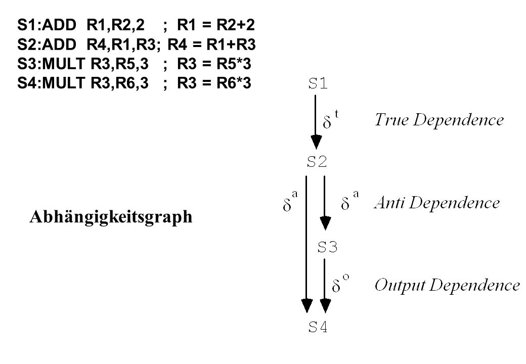 Abhängigkeitsgraph S1:ADD R1,R2,2 ; R1 = R2+2